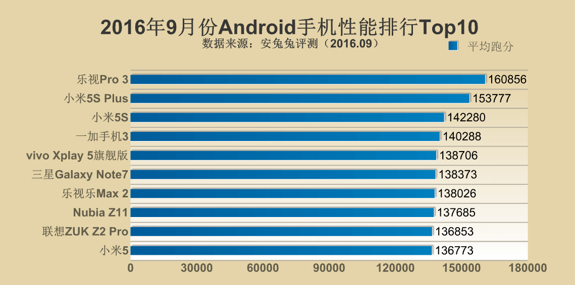 performance-rating-android