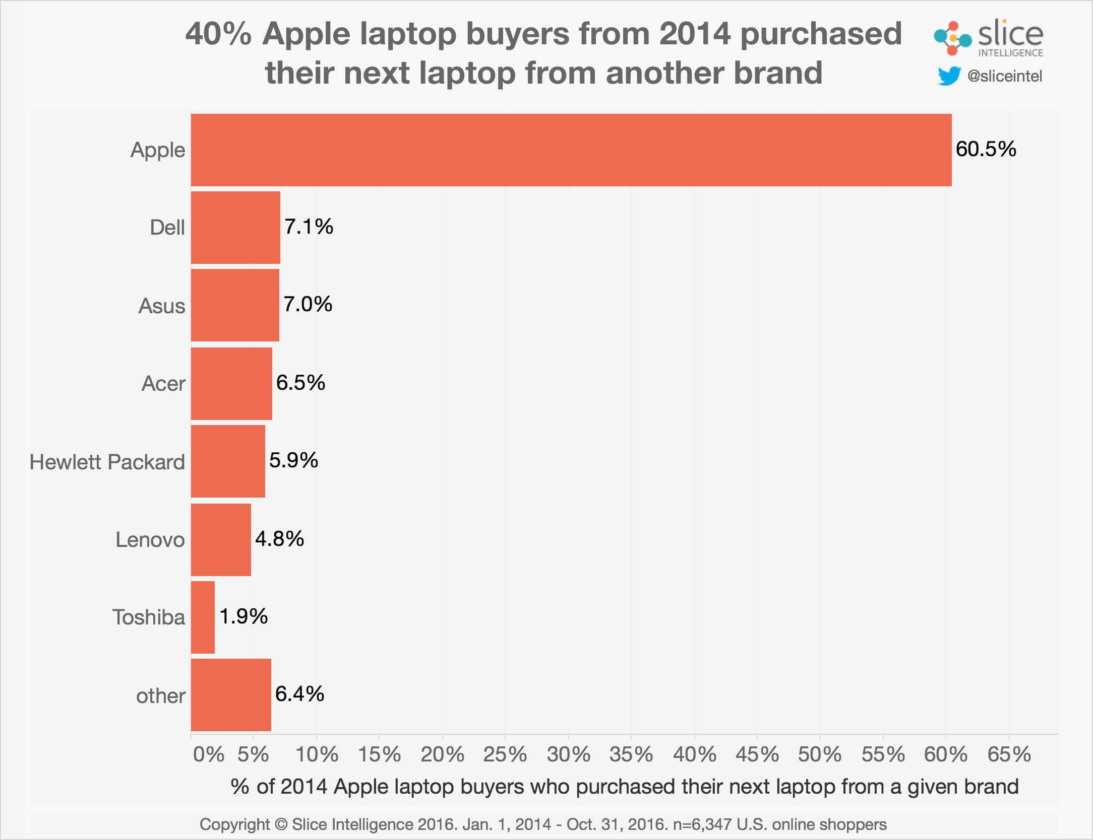 chart-laptop-sales