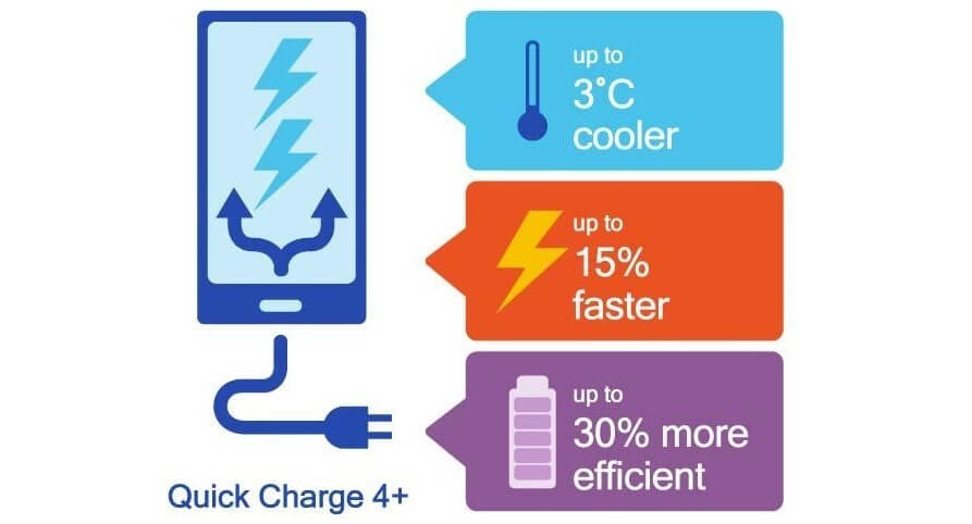 Quick Charge 4+