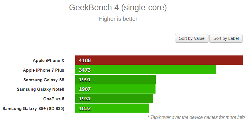 Geekbench 4 iPhone X
