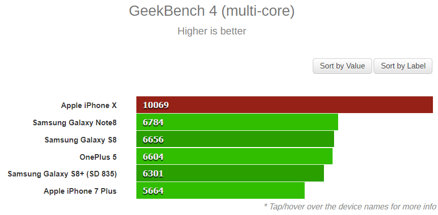 Geekbench iPhone X