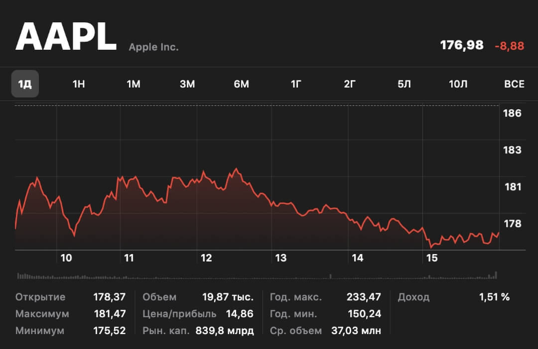 apple-lost-72-billion-dollars