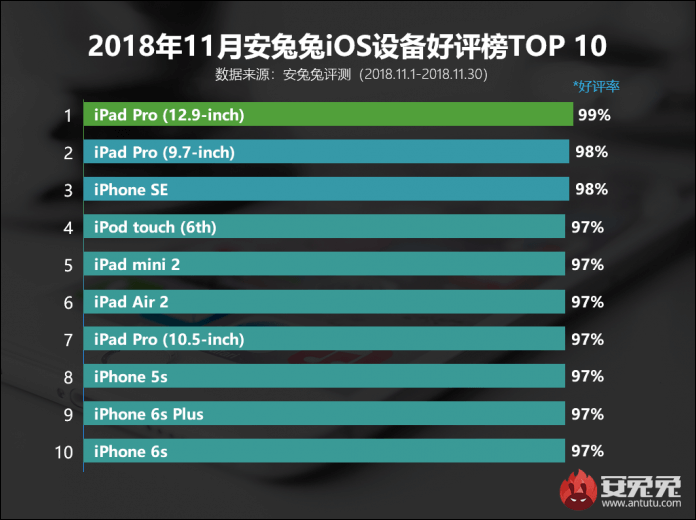 antutu-most-popular-ios-devices-2018