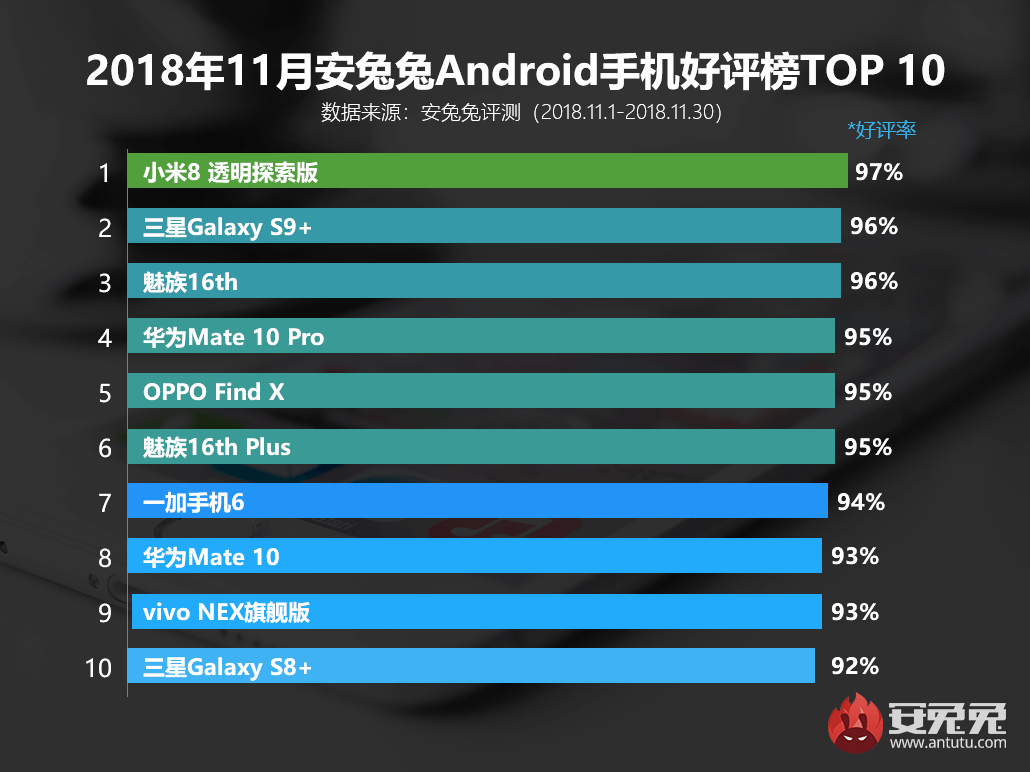 antutu-most-popular-smartphones-october-2018