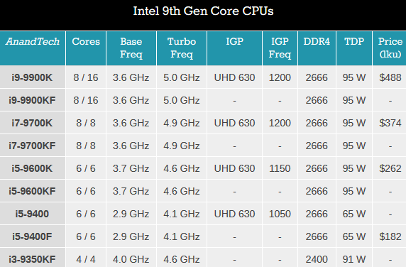 Intel 9th Gen Core CPUs