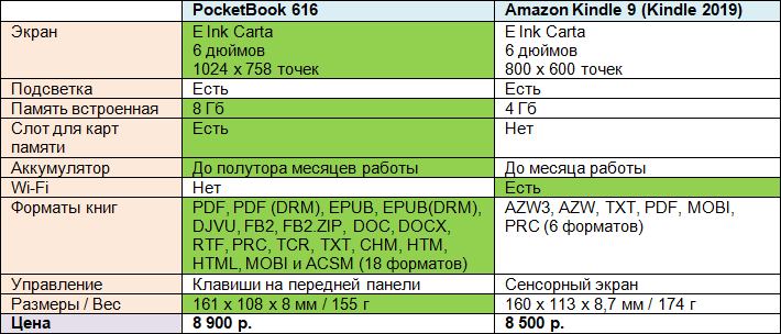 Amazon Kindle 9 (Kindle 2019) vs PocketBook 616