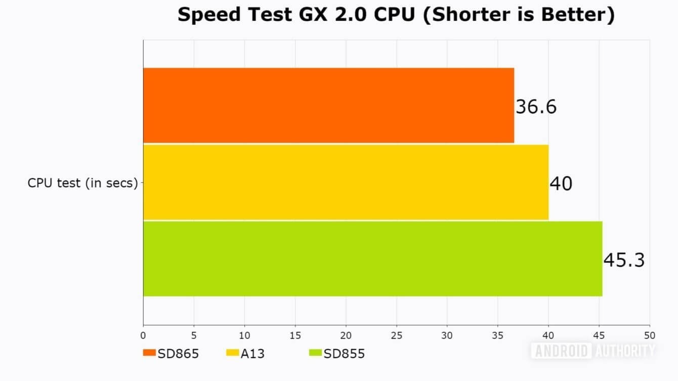 Snapdragon 865 Speed Test