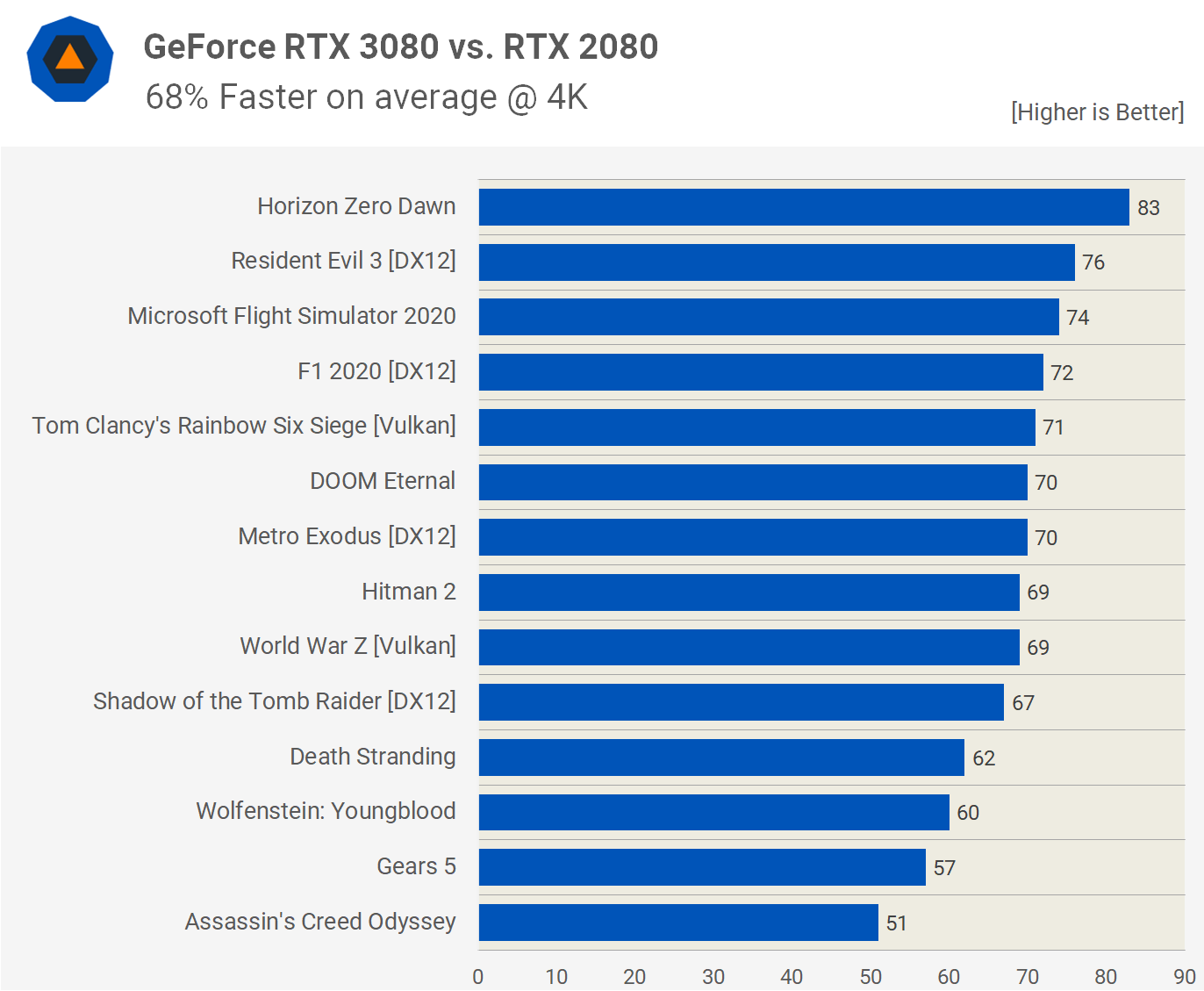 GeForce RTX 3080 review